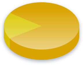 Ayuda exterior Resultados de la encuesta para Independent Movement of Absolute Renovation